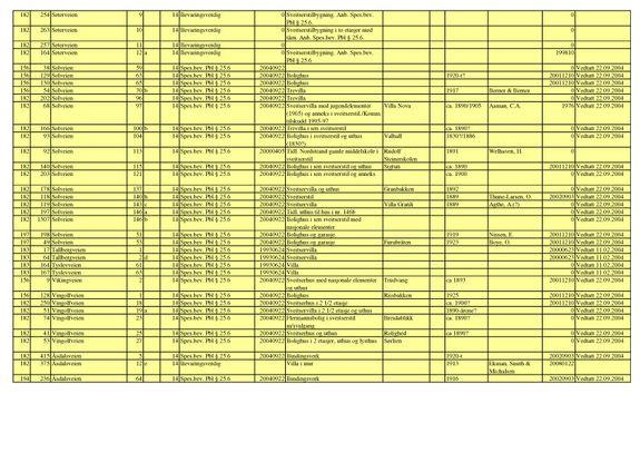 Byantikvarens gule liste